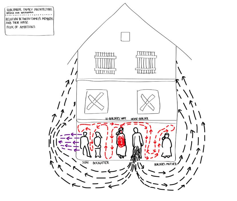 SUBLIMINAL FAMILY ARCHITECTURE, Mladen Bundalo